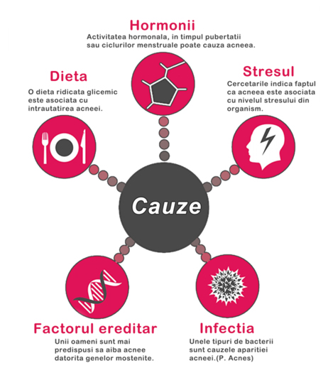 ce analize se fac pentru acnee